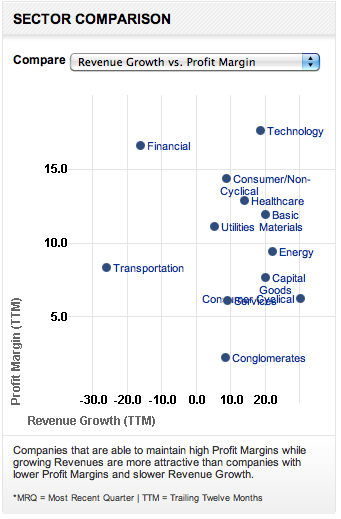 Technology sector outperforms others.