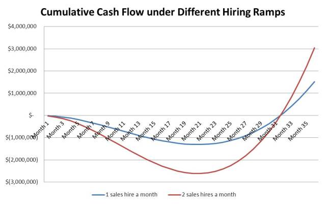 Company cumulative cash flow