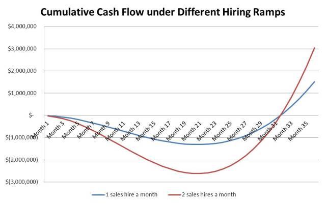 Company cumulative cash flow