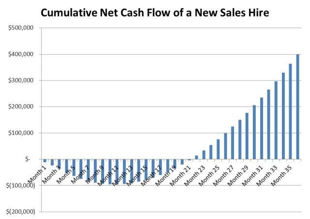 Cumulative cash flows of a new sales hire