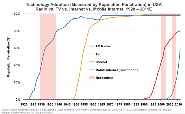 Historical growth of technologies